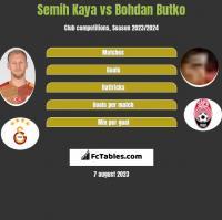 Semih Kaya vs Bohdan Butko h2h player stats