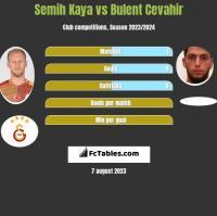 Semih Kaya vs Bulent Cevahir h2h player stats