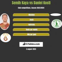 Semih Kaya vs Daniel Kostl h2h player stats