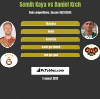 Semih Kaya vs Daniel Krch h2h player stats