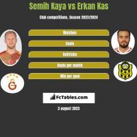 Semih Kaya vs Erkan Kas h2h player stats
