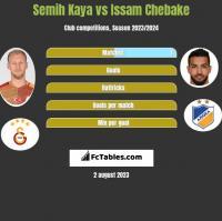 Semih Kaya vs Issam Chebake h2h player stats