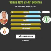 Semih Kaya vs Jiri Bederka h2h player stats