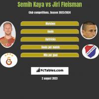 Semih Kaya vs Jiri Fleisman h2h player stats