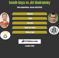 Semih Kaya vs Jiri Kladrubsky h2h player stats