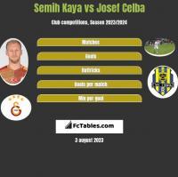 Semih Kaya vs Josef Celba h2h player stats