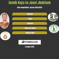 Semih Kaya vs Josef Jindrisek h2h player stats