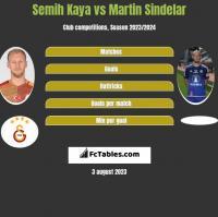 Semih Kaya vs Martin Sindelar h2h player stats