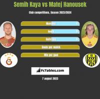 Semih Kaya vs Matej Hanousek h2h player stats
