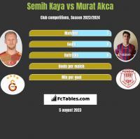 Semih Kaya vs Murat Akca h2h player stats