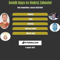 Semih Kaya vs Ondrej Zahustel h2h player stats