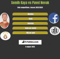 Semih Kaya vs Pavel Novak h2h player stats