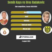 Semih Kaya vs Uros Radakovic h2h player stats