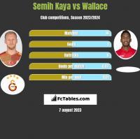 Semih Kaya vs Wallace h2h player stats