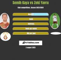 Semih Kaya vs Zeki Yavru h2h player stats