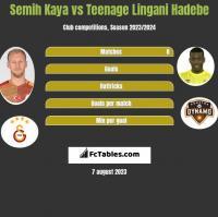 Semih Kaya vs Teenage Lingani Hadebe h2h player stats