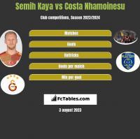 Semih Kaya vs Costa Nhamoinesu h2h player stats