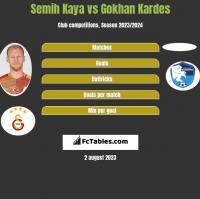 Semih Kaya vs Gokhan Kardes h2h player stats