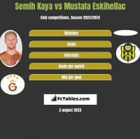 Semih Kaya vs Mustafa Eskihellac h2h player stats