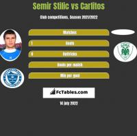 Semir Stilić vs Carlitos h2h player stats