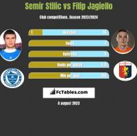Semir Stilić vs Filip Jagiełło h2h player stats