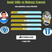 Semir Stilić vs Mateusz Szwoch h2h player stats