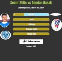 Semir Stilić vs Damian Rasak h2h player stats