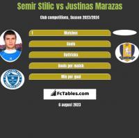 Semir Stilić vs Justinas Marazas h2h player stats
