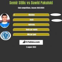 Semir Stilić vs Dawid Pakulski h2h player stats