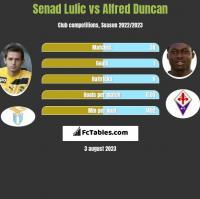 Senad Lulic vs Alfred Duncan h2h player stats