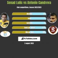 Senad Lulic vs Antonio Candreva h2h player stats