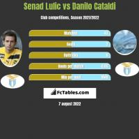 Senad Lulic vs Danilo Cataldi h2h player stats
