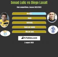Senad Lulić vs Diego Laxalt h2h player stats