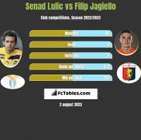 Senad Lulic vs Filip Jagiello h2h player stats