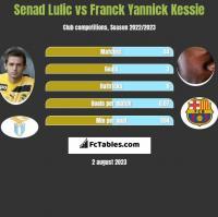 Senad Lulić vs Franck Yannick Kessie h2h player stats