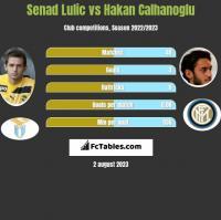 Senad Lulić vs Hakan Calhanoglu h2h player stats