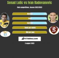 Senad Lulic vs Ivan Radovanovic h2h player stats
