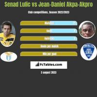 Senad Lulic vs Jean-Daniel Akpa-Akpro h2h player stats