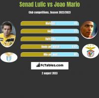 Senad Lulic vs Joao Mario h2h player stats
