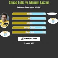 Senad Lulic vs Manuel Lazzari h2h player stats