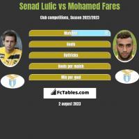 Senad Lulic vs Mohamed Fares h2h player stats