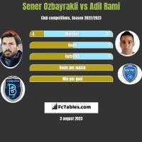 Sener Oezbayrakli vs Adil Rami h2h player stats