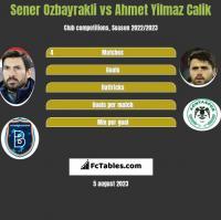 Sener Oezbayrakli vs Ahmet Yilmaz Calik h2h player stats