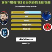 Sener Ozbayrakli vs Alexandru Epureanu h2h player stats