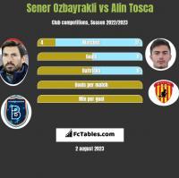 Sener Ozbayrakli vs Alin Tosca h2h player stats