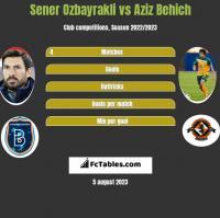 Sener Ozbayrakli vs Aziz Behich h2h player stats