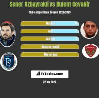 Sener Ozbayrakli vs Bulent Cevahir h2h player stats