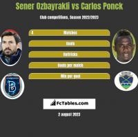 Sener Ozbayrakli vs Carlos Ponck h2h player stats