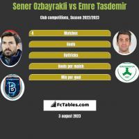Sener Ozbayrakli vs Emre Tasdemir h2h player stats