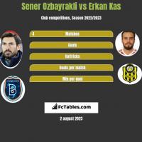Sener Ozbayrakli vs Erkan Kas h2h player stats